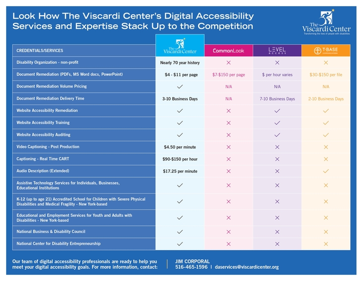 This image is a pictorial representation of how Viscardi compares to several other digital accessibility companies. An accessible PDF directly follows this image. Check out how we compare!
