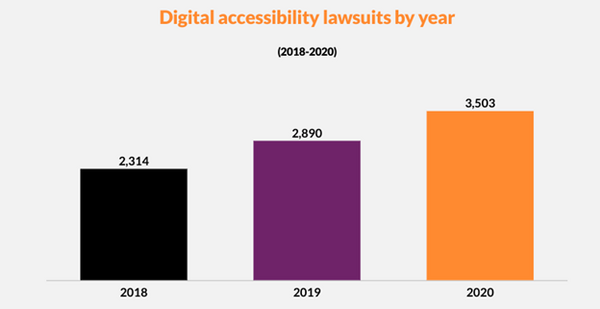 Digital accessibility lawsuits 2018 through 2020. In 2018 there were 2,314 lawsuits, in 2019 2,890 and in 2020 3,503.